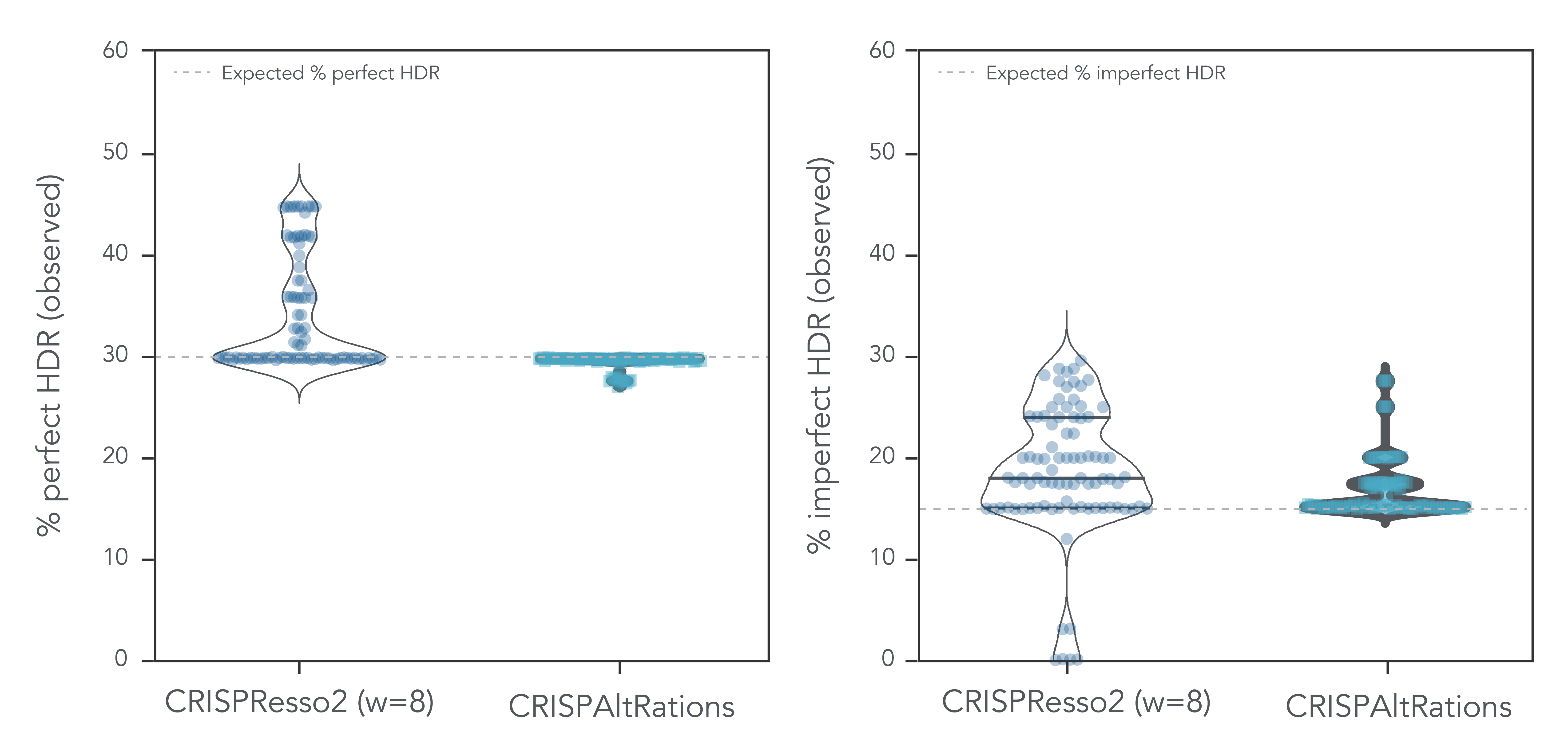 CRISPAltRations has a higher on-target rate of HDR annotation accuracy.