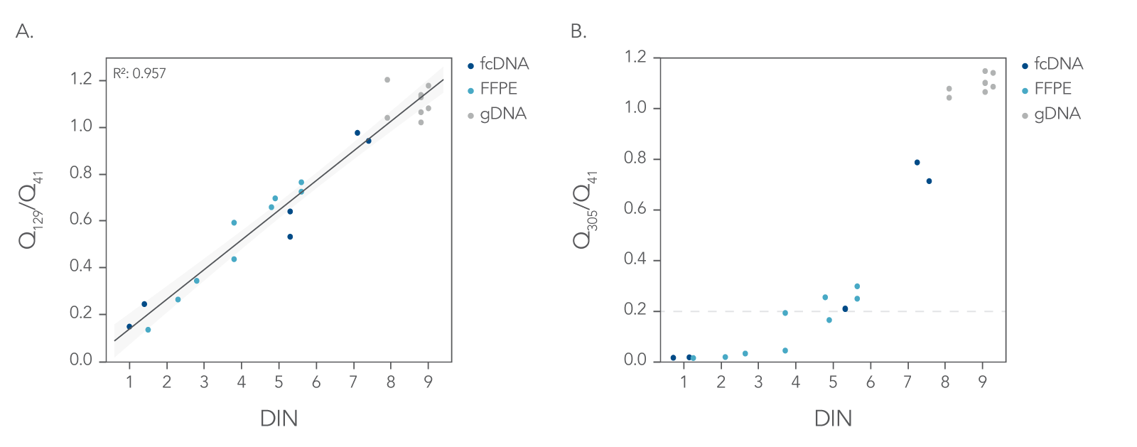 Q-ratio correlates DNA Integrity Number (DIN) for FFPE QC