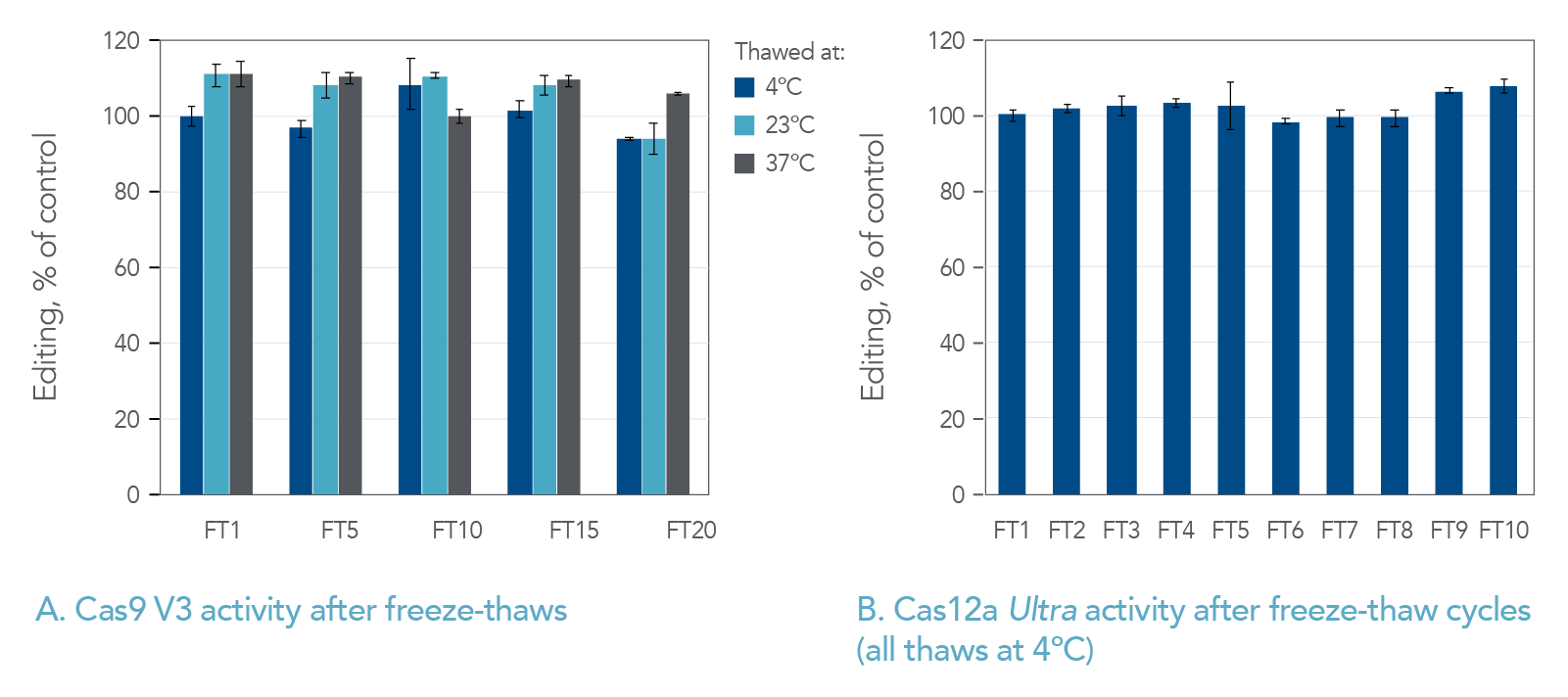 Cas activity after freeze-thaws