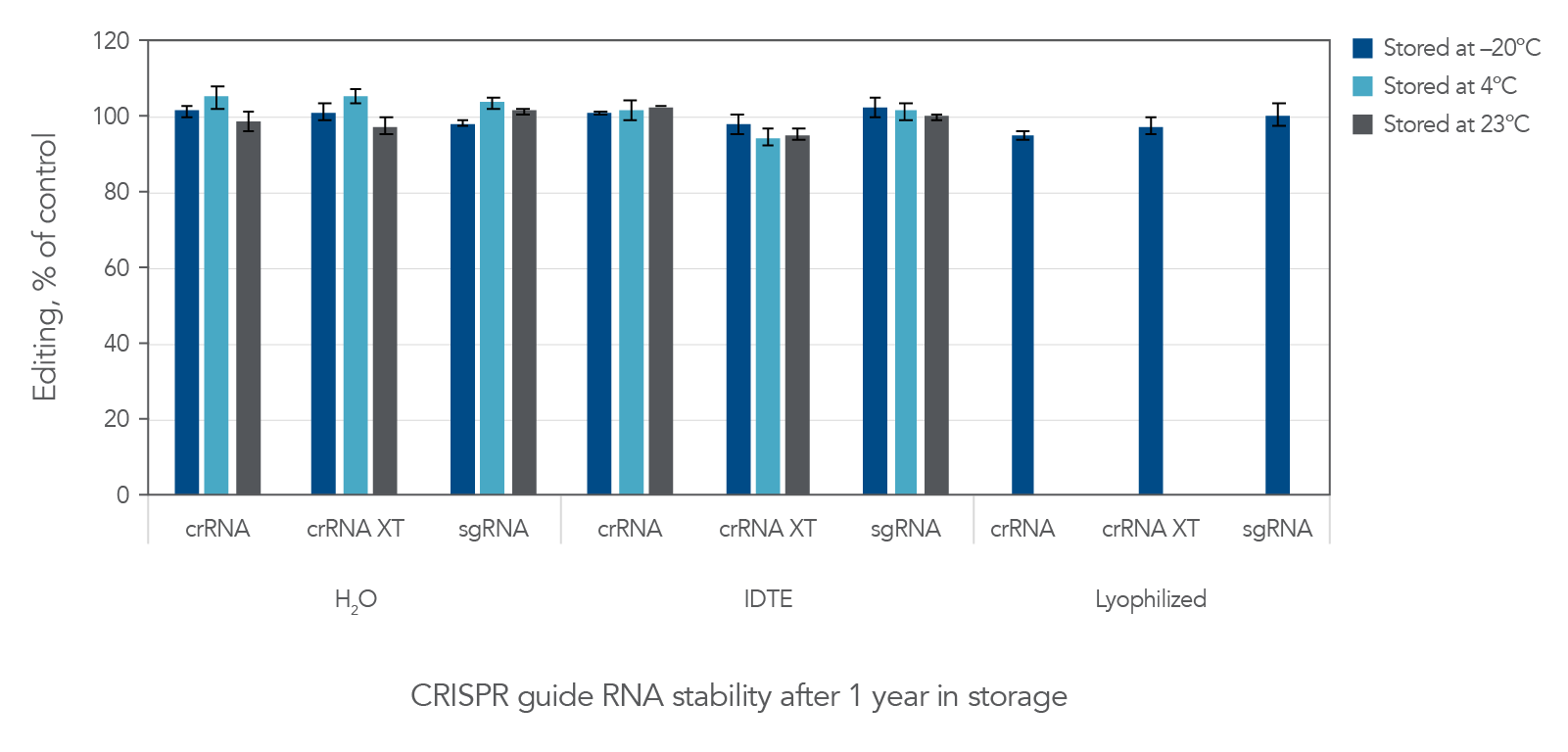 CRISPR gRNA is stable over 1 year