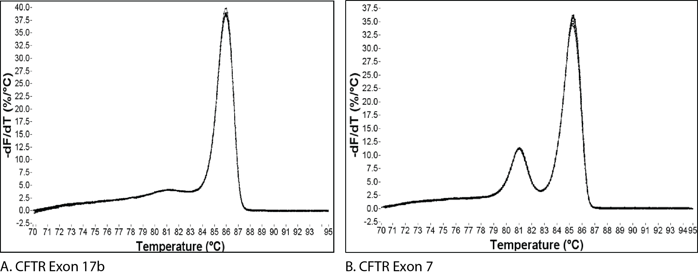 qPCR melt curves of CFTR gene