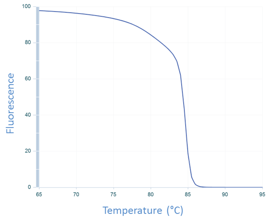 qPCR curve of CFTR exon 17b amplicon