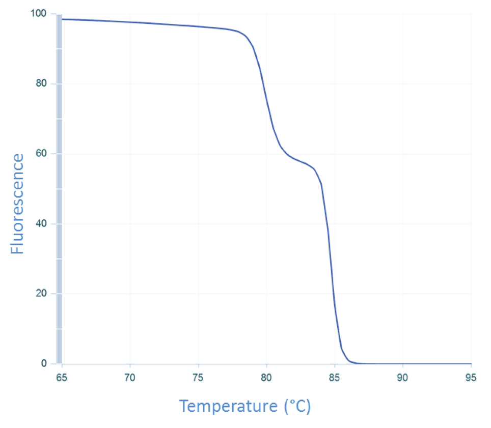 qPCR curve of CFTR exon 7 amplicon