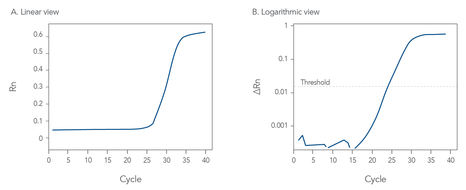 Ideal or expected qPCR amplification curve data