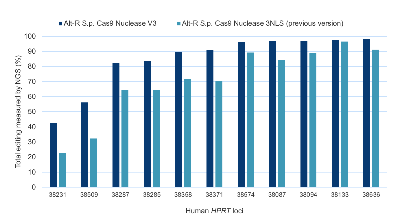 Alt-R Cas9 Nuclease maximizes editing efficiency with challenging targets