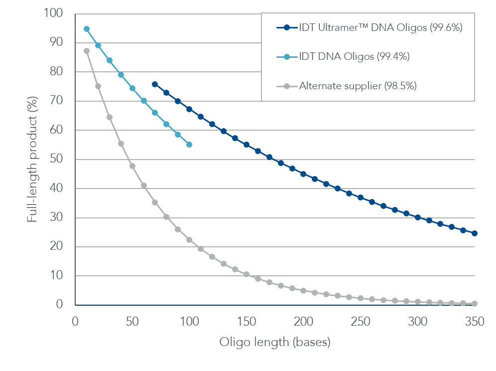 IDT oligos have high percentages of full-length products.