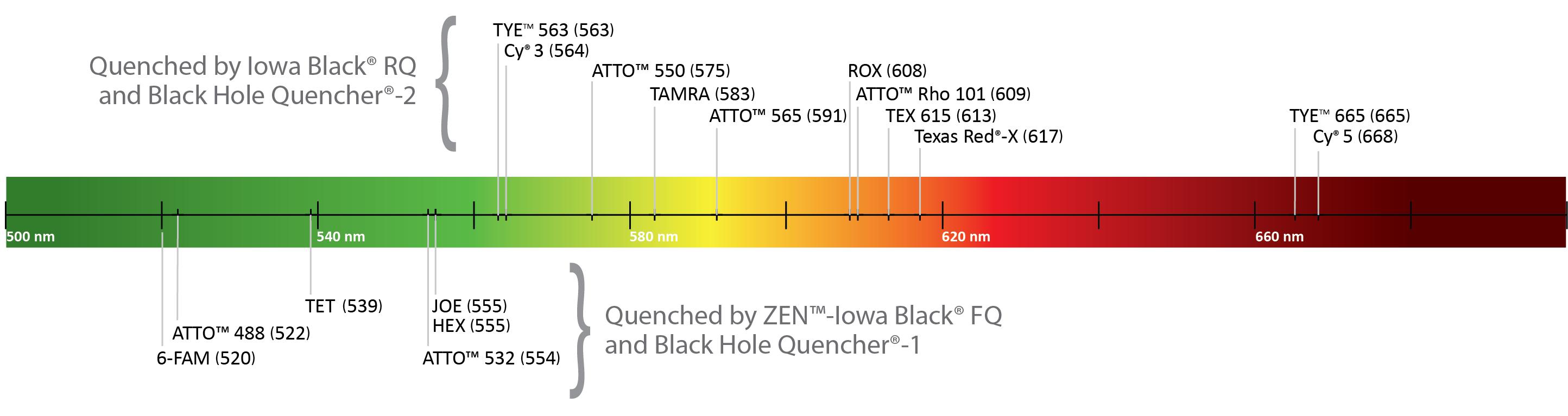 DOart57-PT-Dye Quencher-Fig2_Dye spectrum