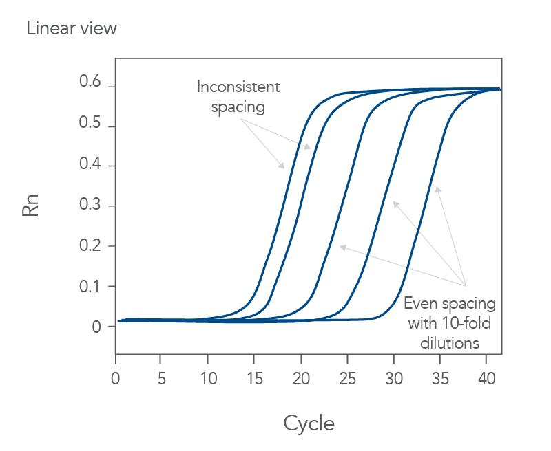 qPCR dilution series produce inconsistent Cq intervals