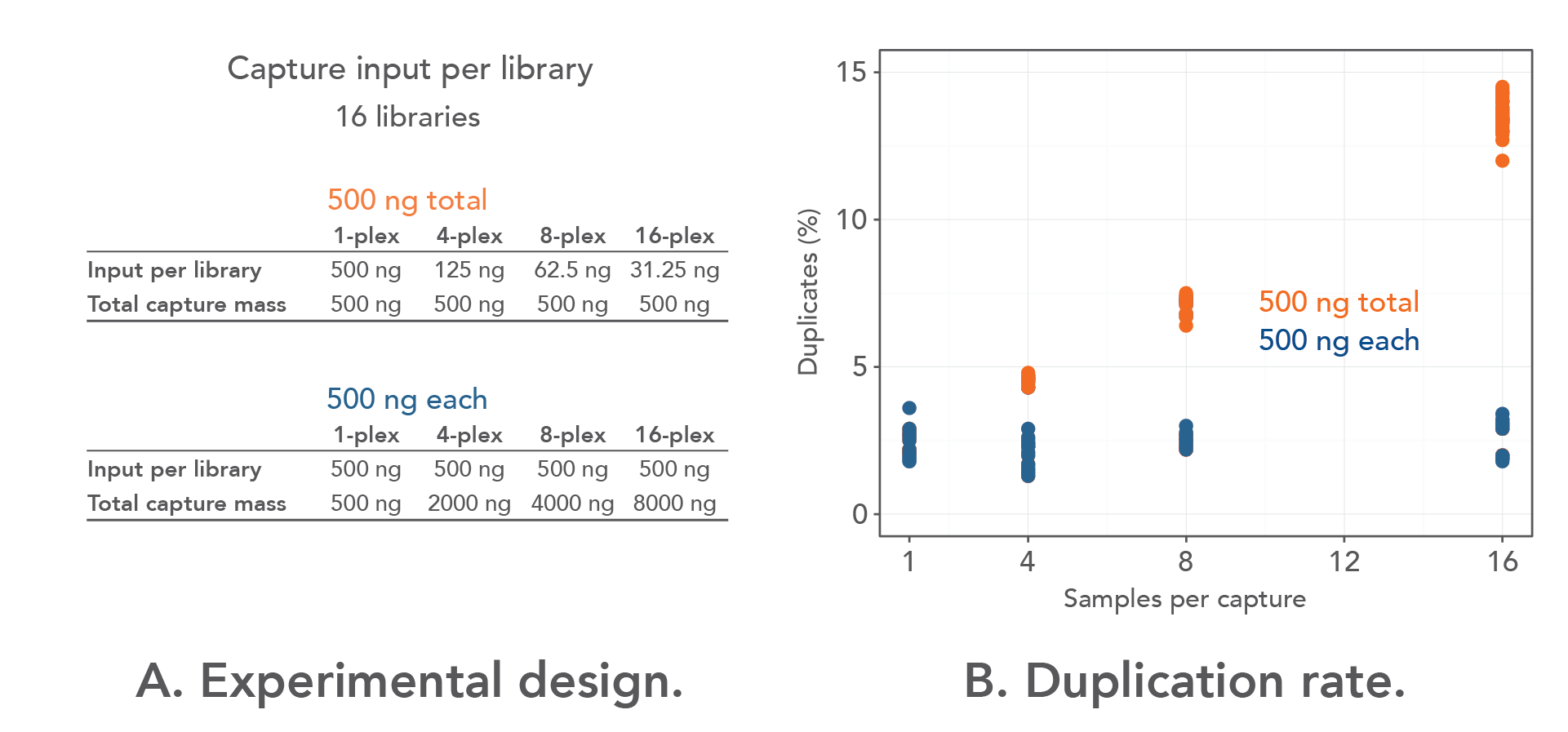 Stable duplication rate with 500 ng of each library in pool