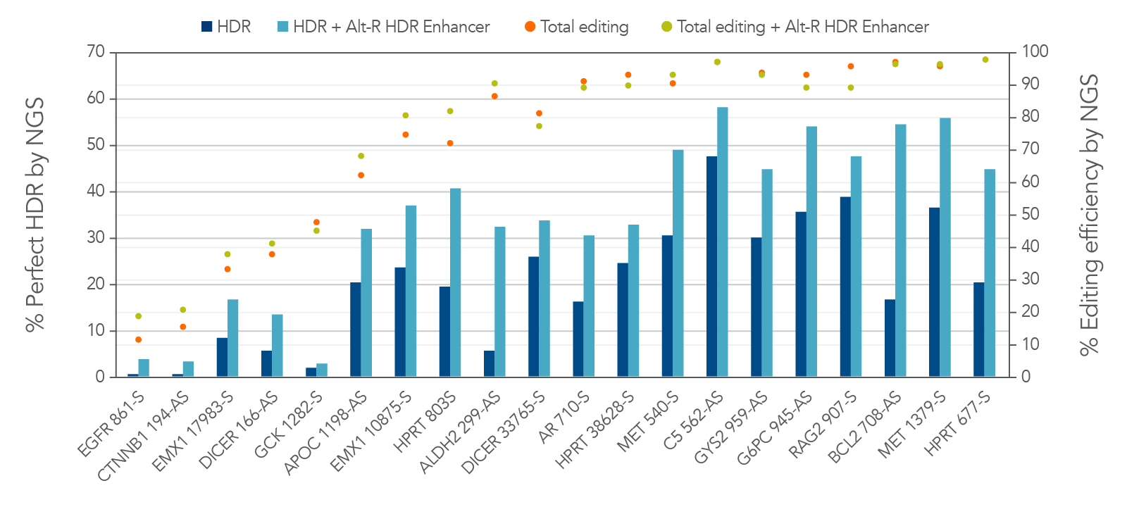 Alt-R HDR Enhancer improves the rate of perfect HDR with 2PS-modified donor Ultramer oligos.