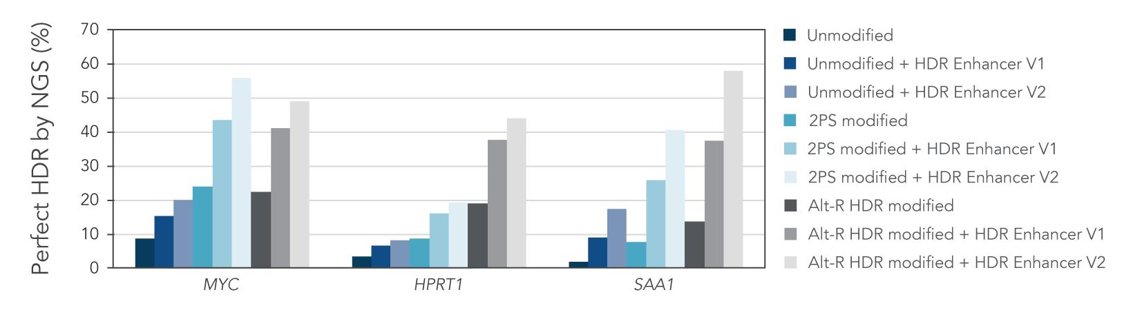 HDR Enhancer improves HDR rate