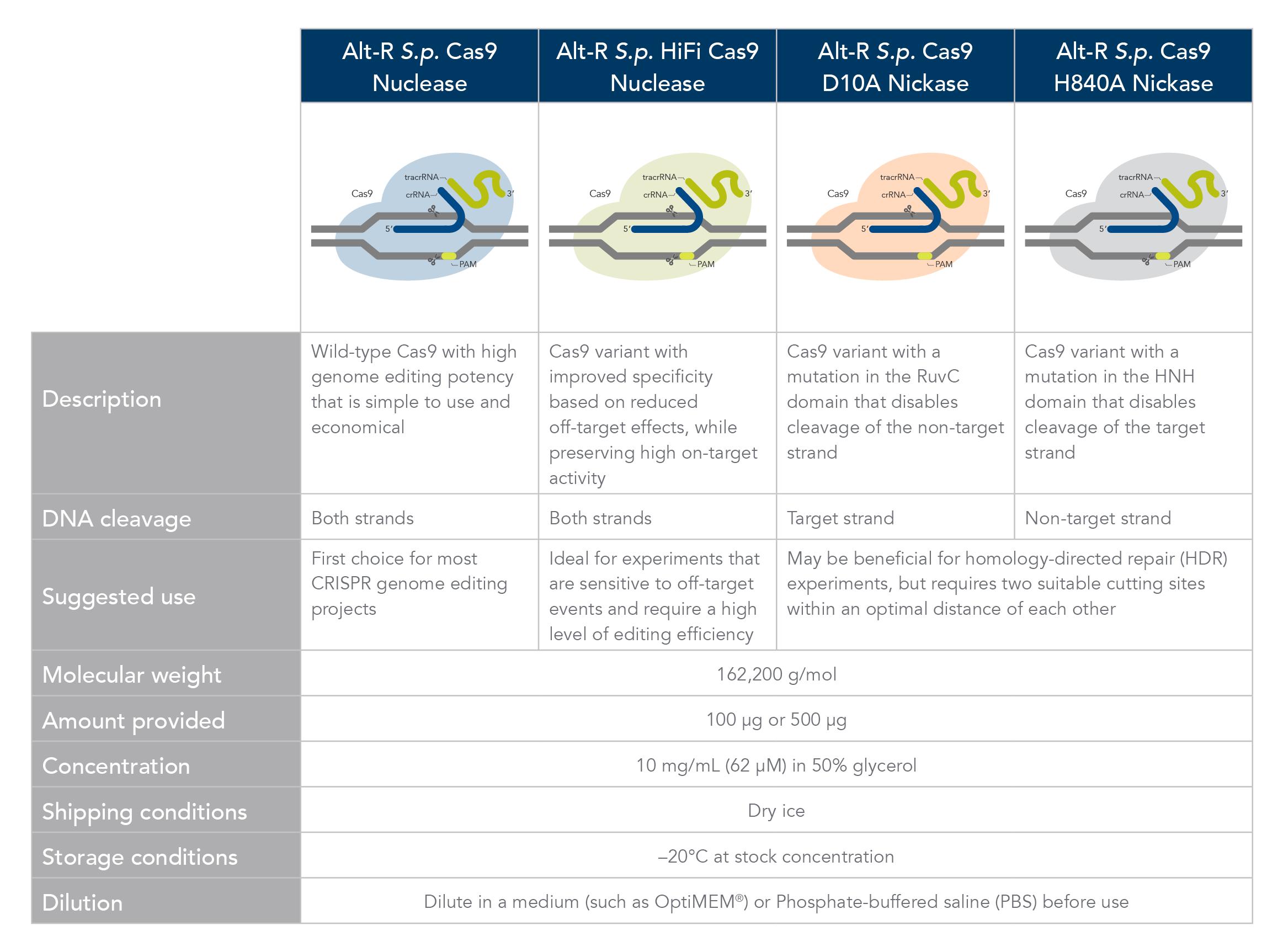 Cas9 nuclease & nickase comparison table
