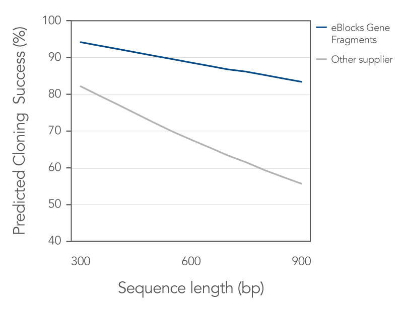 effect of error rate on predicted cloning success with eBlocks