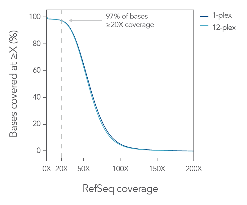 Highly uniform sequence coverage with xGen Exome Research Panel v2 leads to lower sequencing costs.