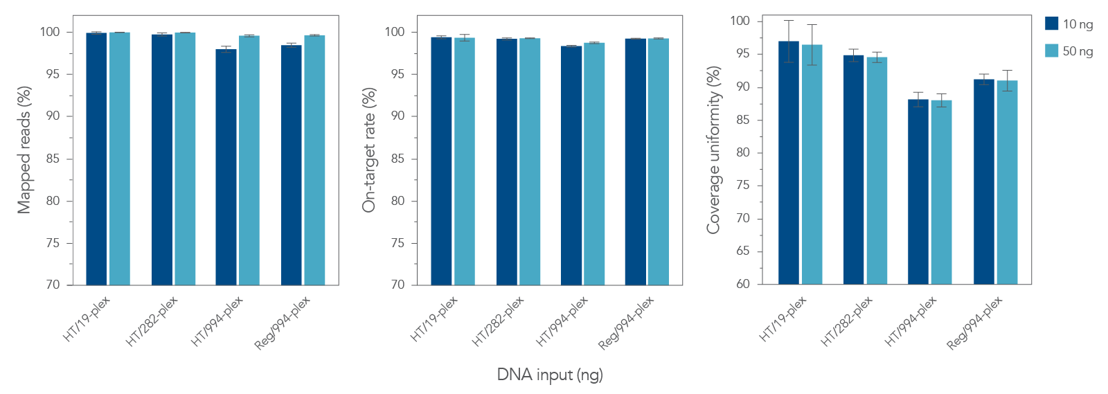 High quality sequencing data